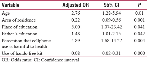 Table 2: Factors associated with smartphone use - multivariate logistic regression analysis (<i>n</i>=496)